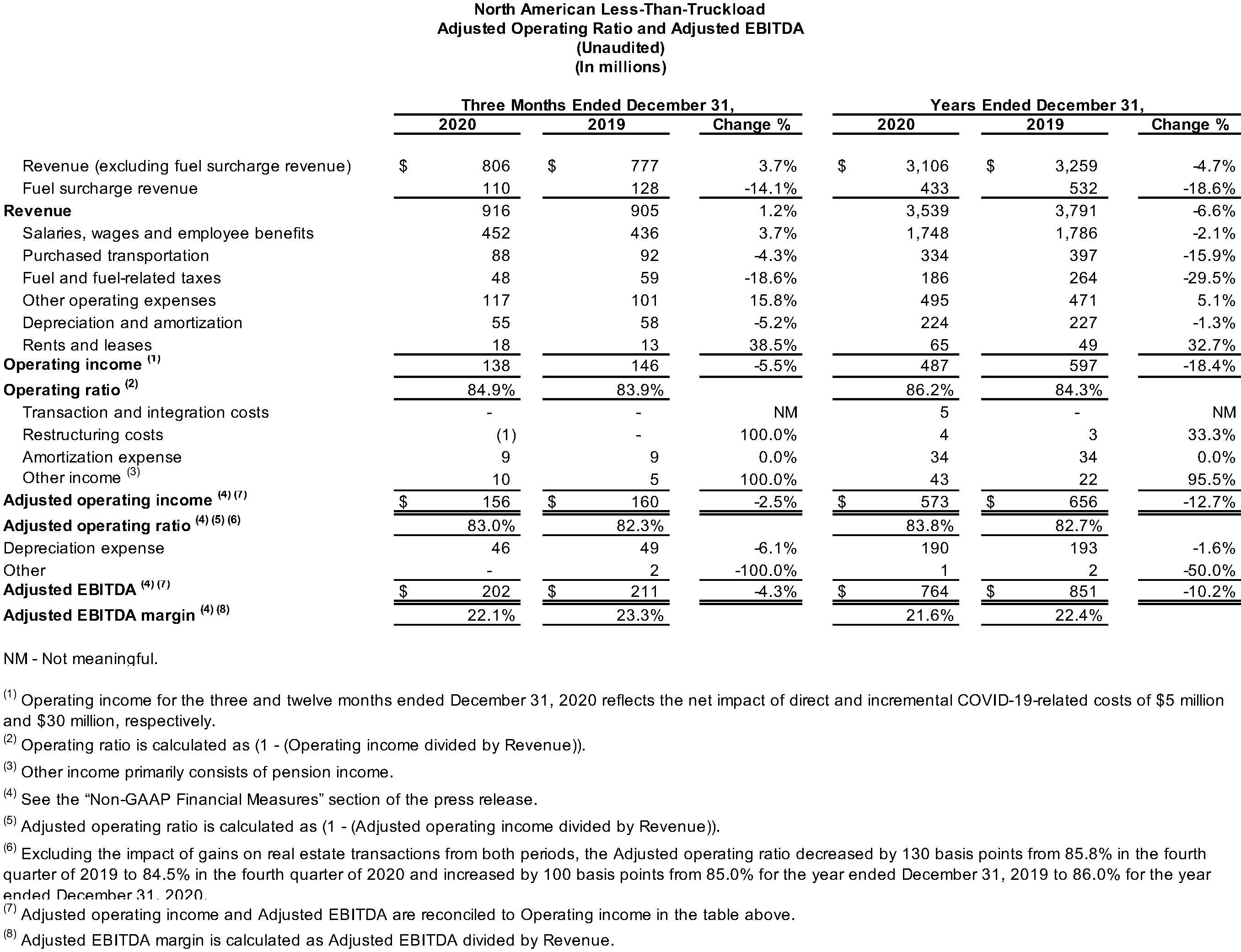 North American LTL Adjusted Operating Ratio and Adjusted EBIDTA (Unaudited)