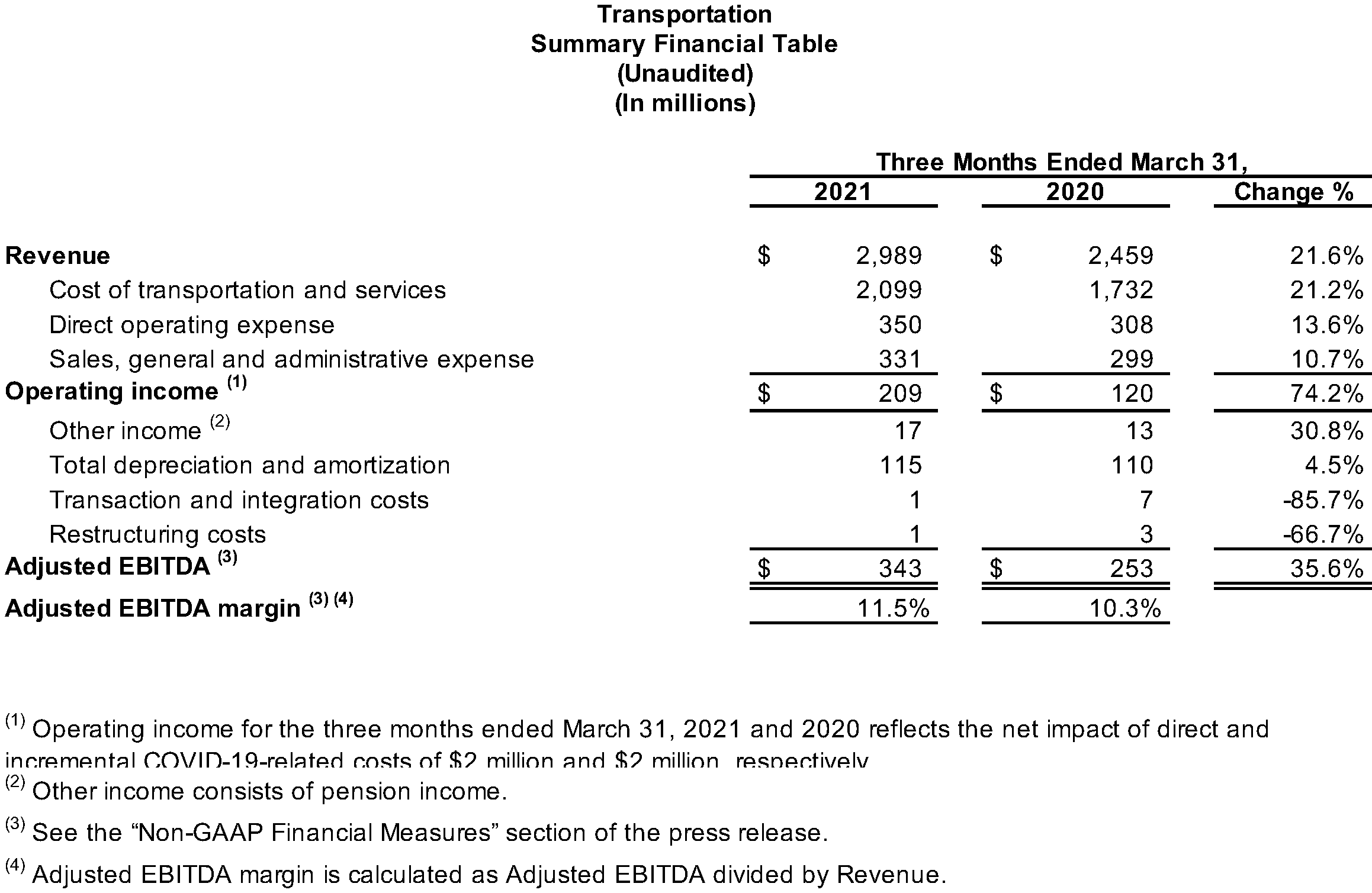 Transportation Summary Financial Table (Unaudited)
