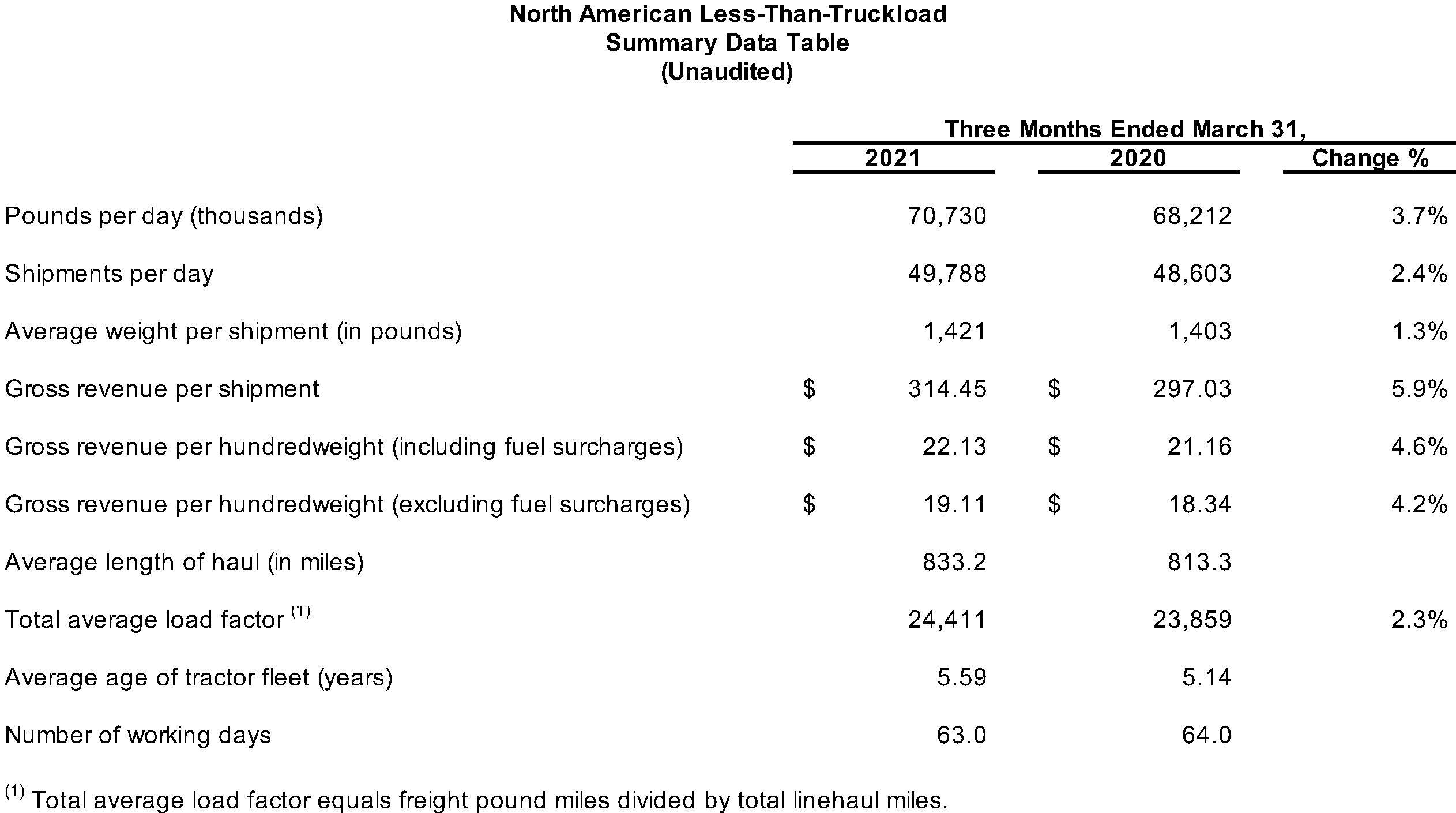 North American LTL Summary Data Table (Unaudited)