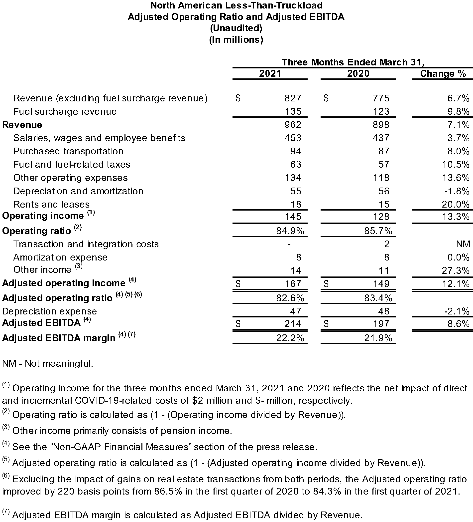 North American LTL Adjusted Operating Ratio and Adjusted EBITDA (Unaudited)