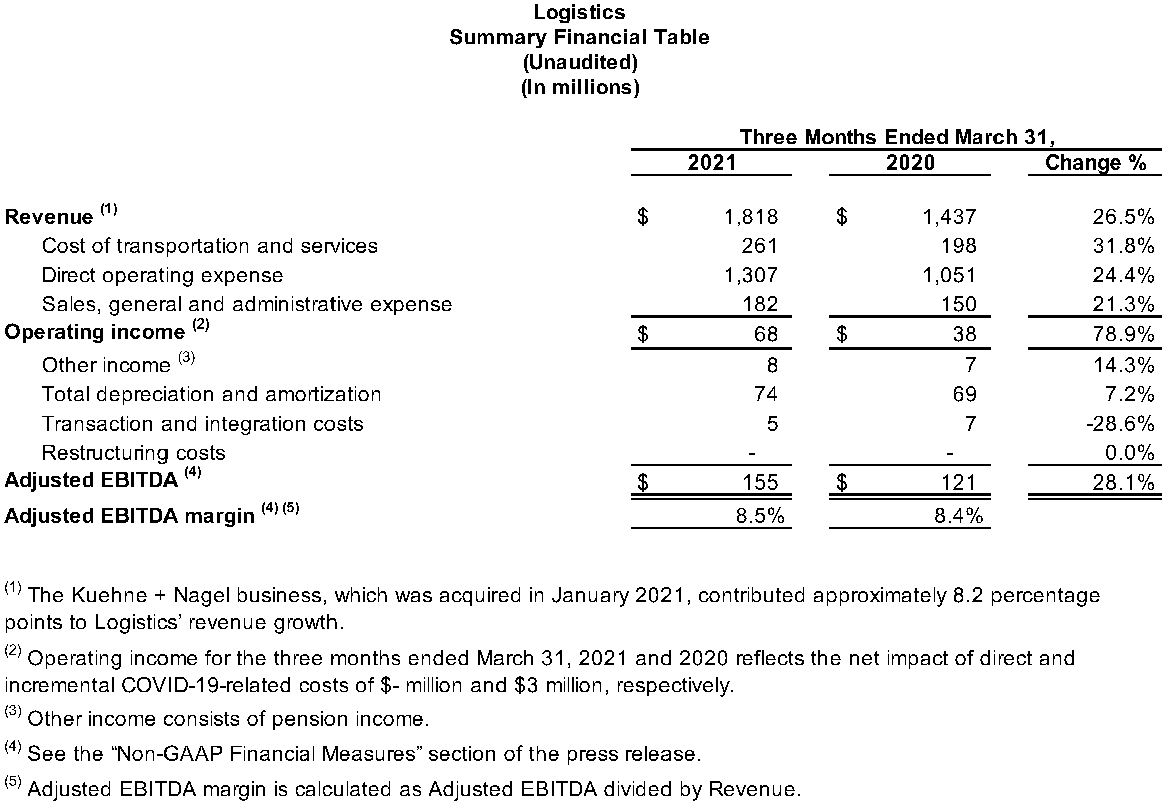 Logistics Summary Financial Table (Unaudited)