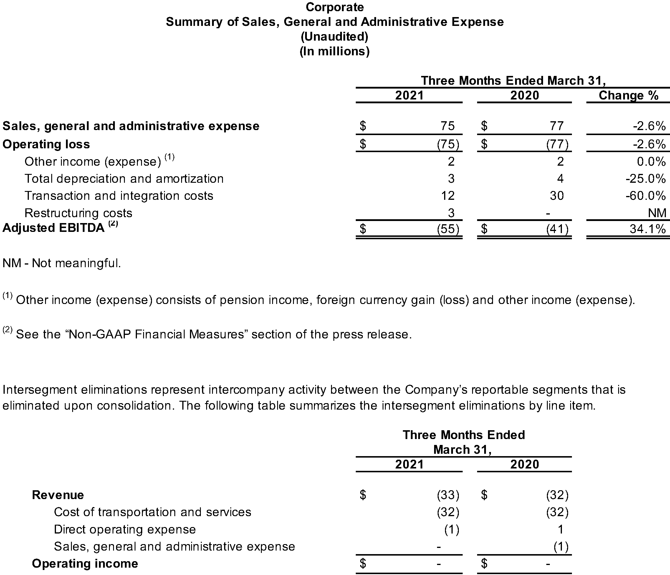 Corporate Summary of Sales, General and Administrative Expense (Unaudited)