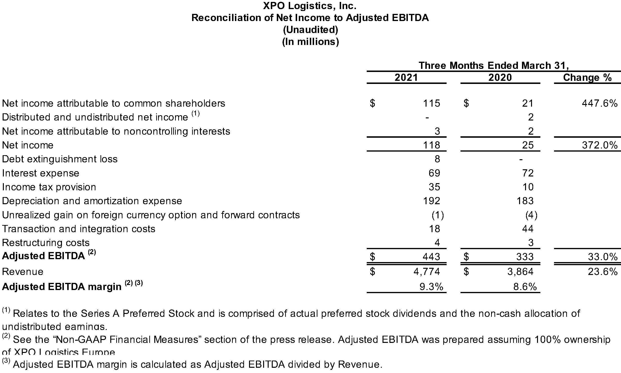 Reconciliation of Net Income to Adjusted EBITDA (Unaudited)