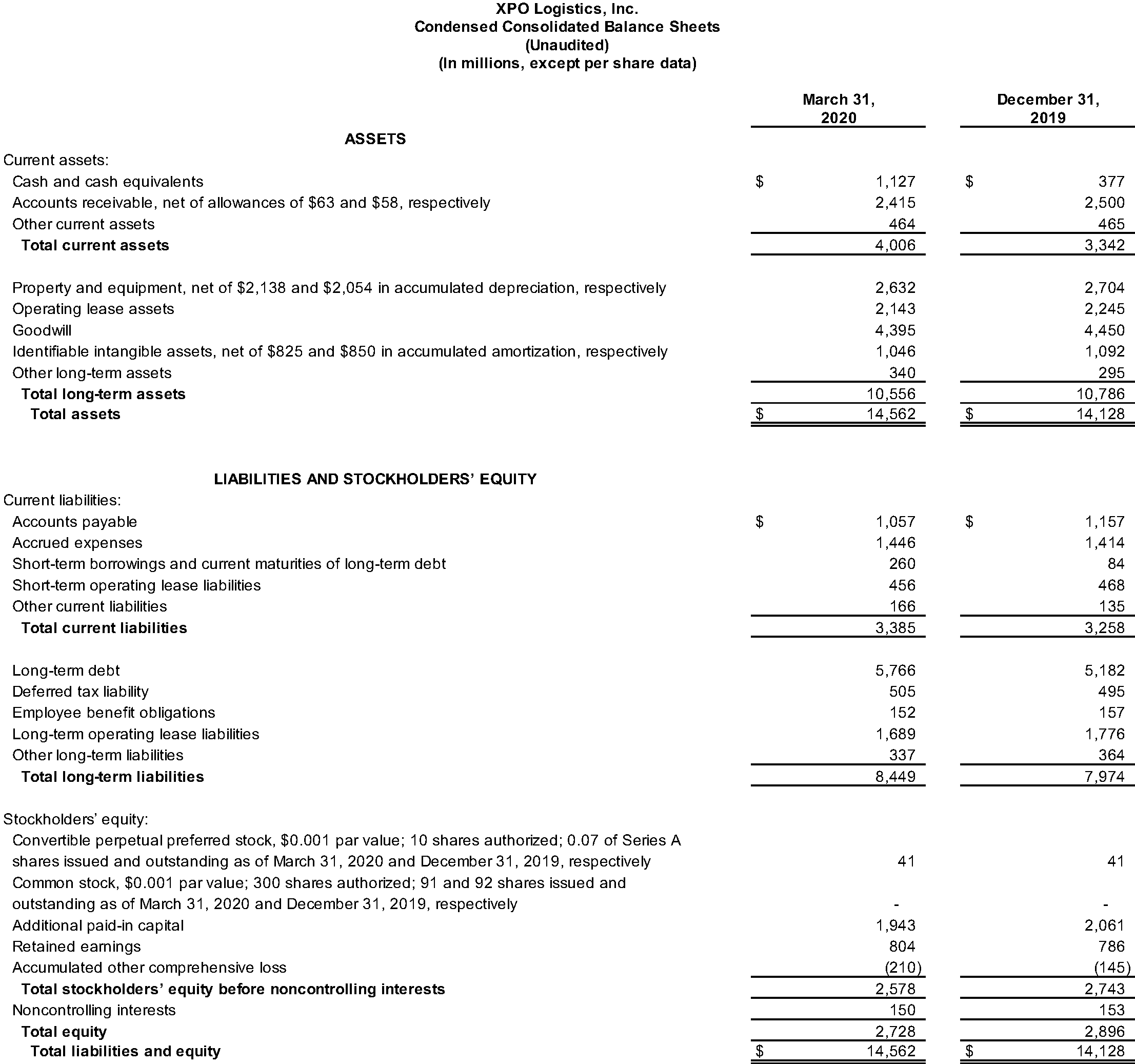 Condensed Consolidated Balance Sheets
