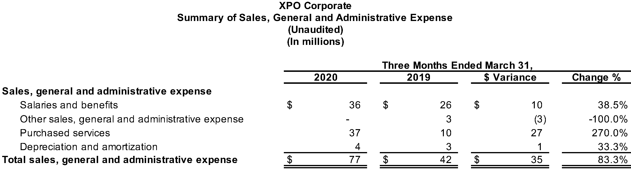 XPO Corporate Summary of Sales, General and Administrative Expense