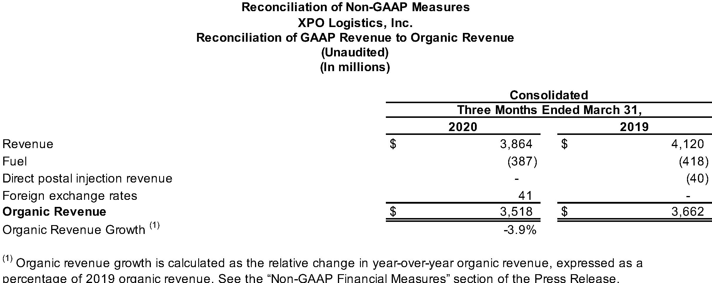 Reconciliation of GAAP Revenue to Organic Revenue