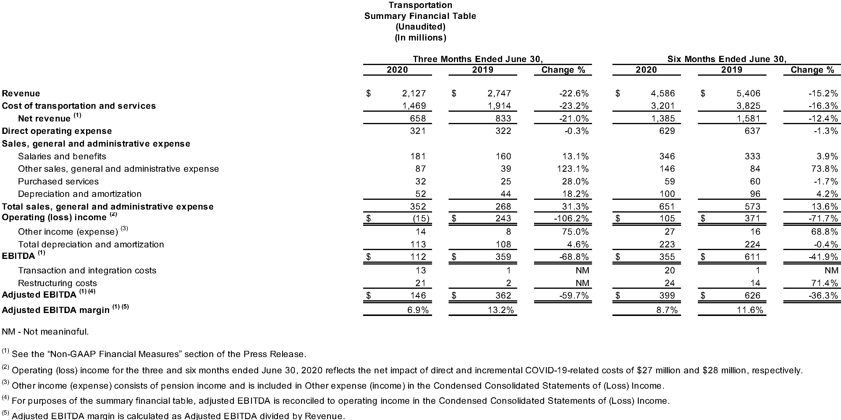 Transportation Summary Financial Table