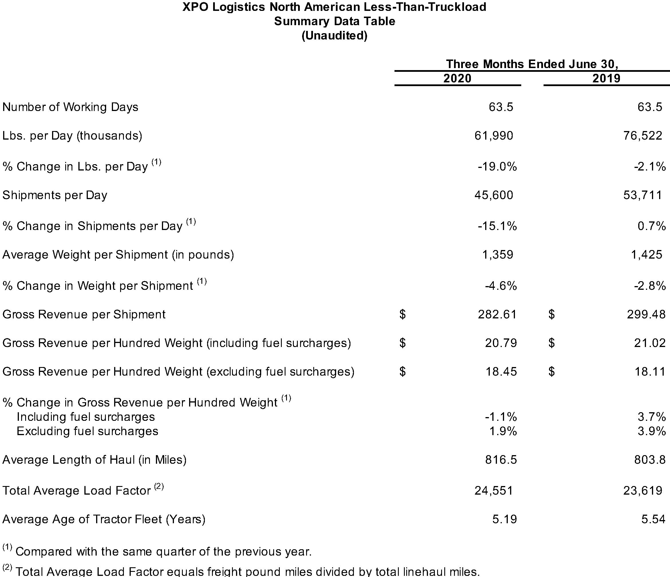North American LTL Summary Data Table