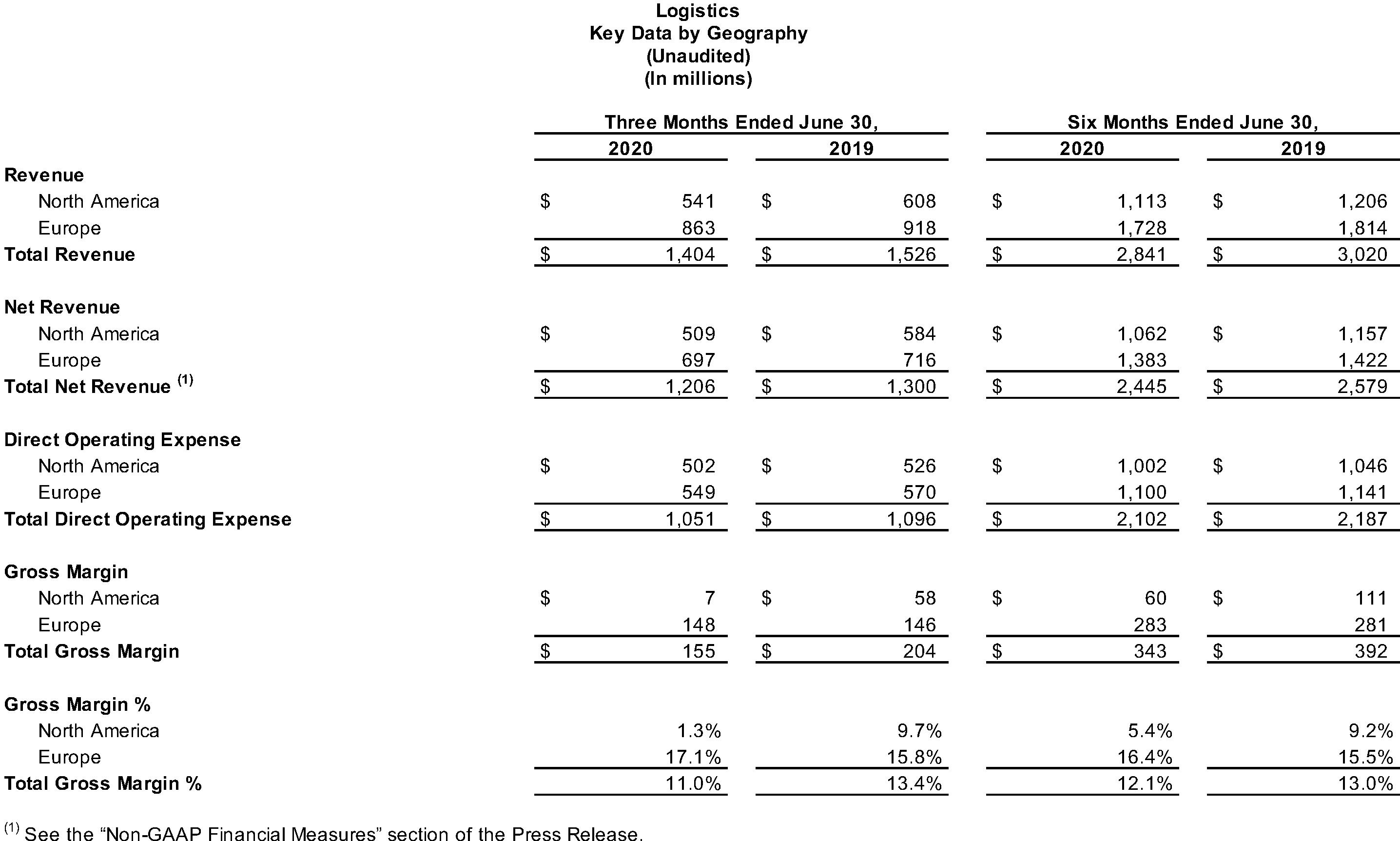 Logistics Key Data by Geography