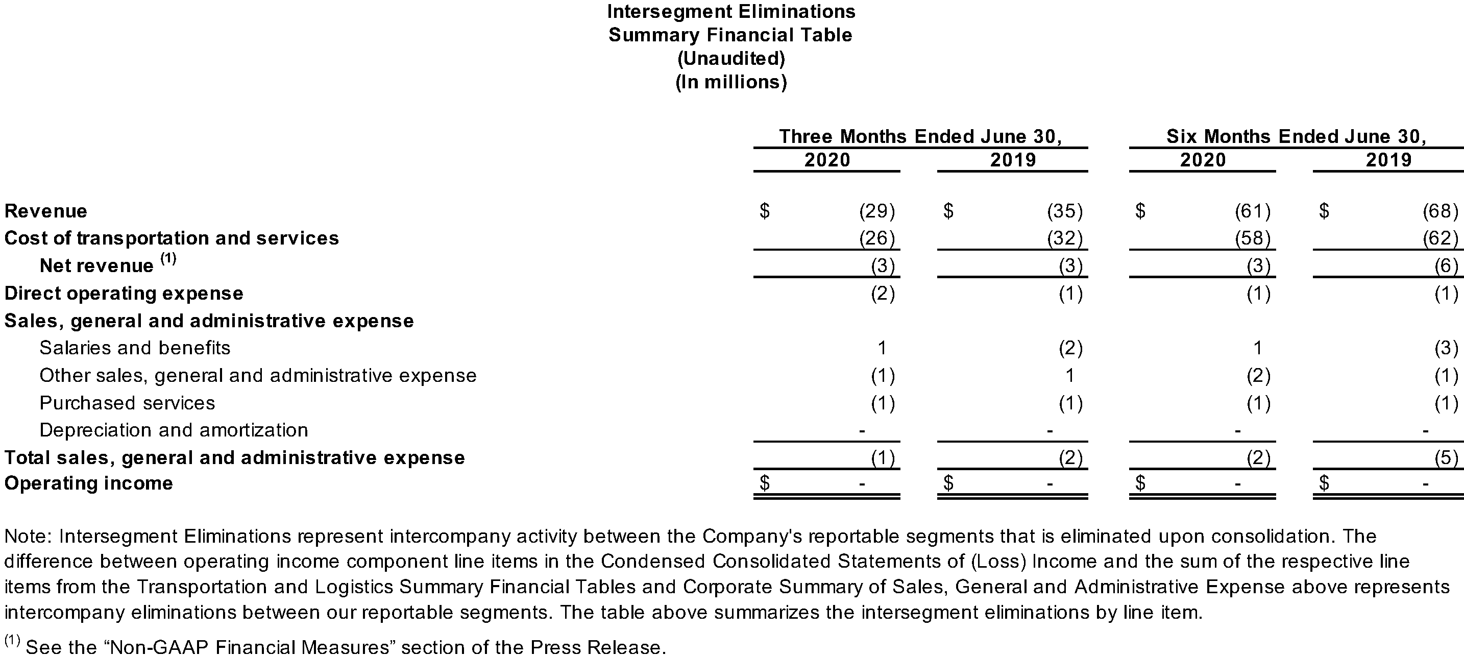 Intersegment Eliminations Summary Financial Table