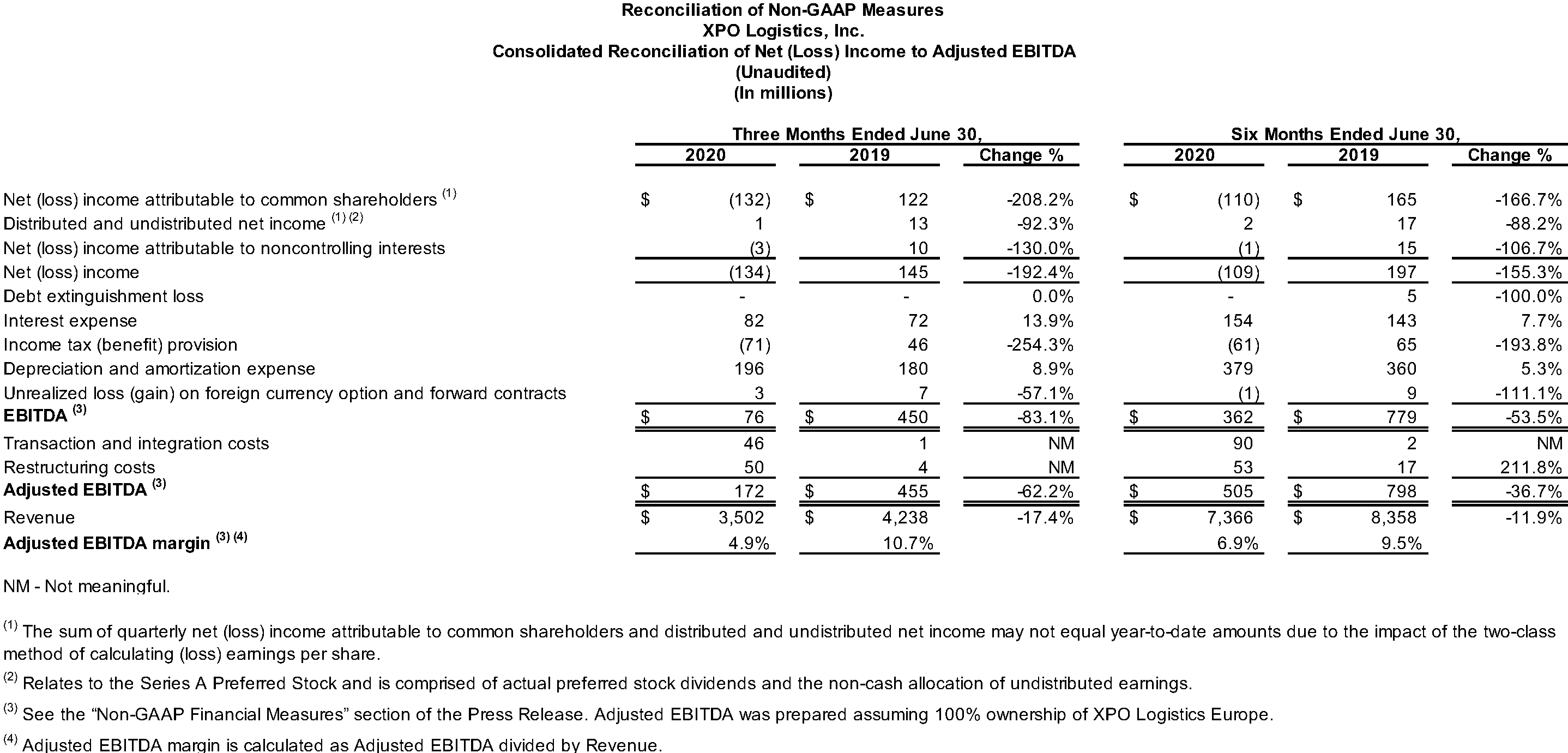 Consolidated Reconciliation of Net (Loss) Income to Adjusted EBITDA