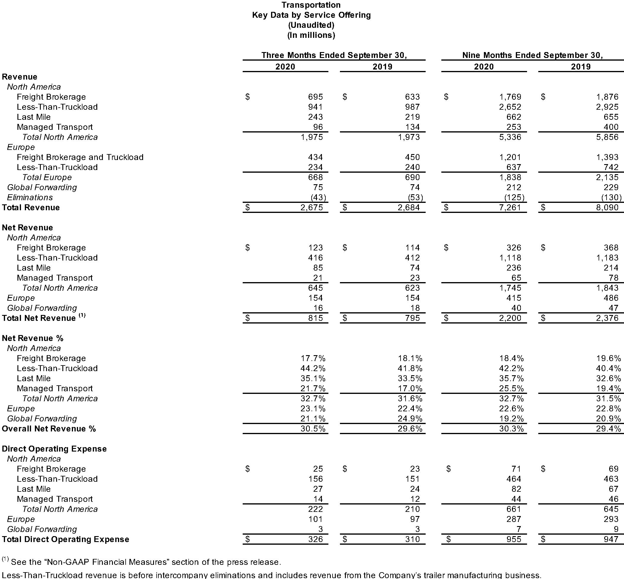 Transportation Key Data by Service Offering
