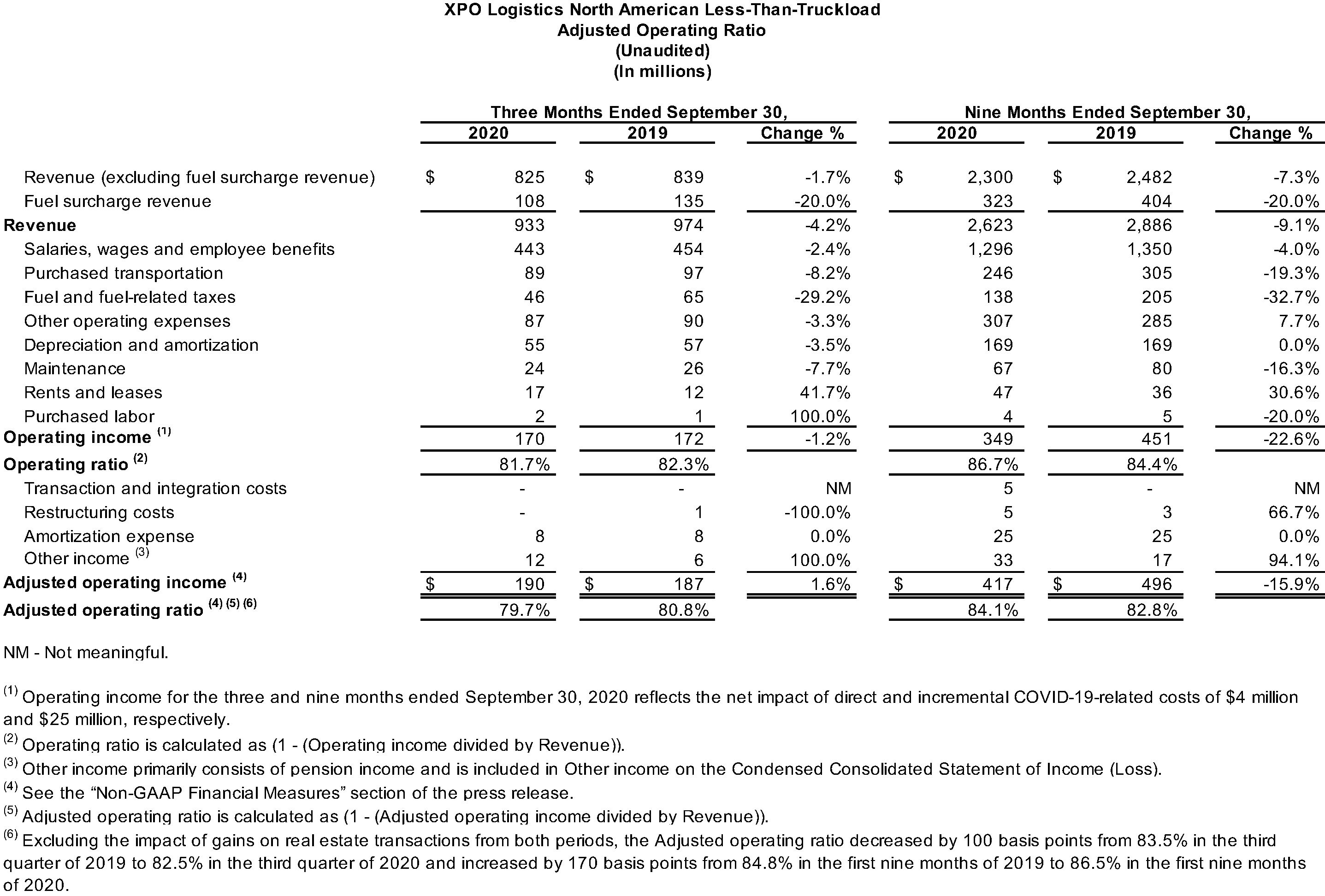 North American LTL Adjusted Operating Ratio