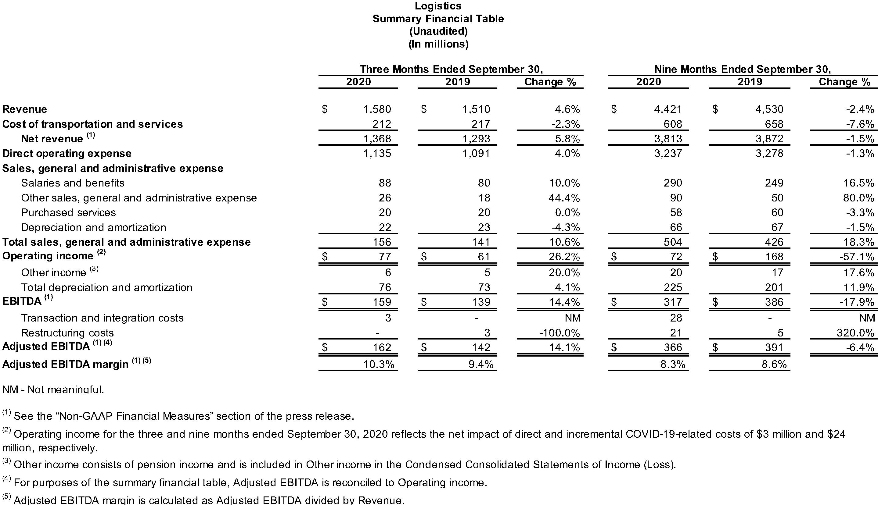 Logistics Summary Financial Table
