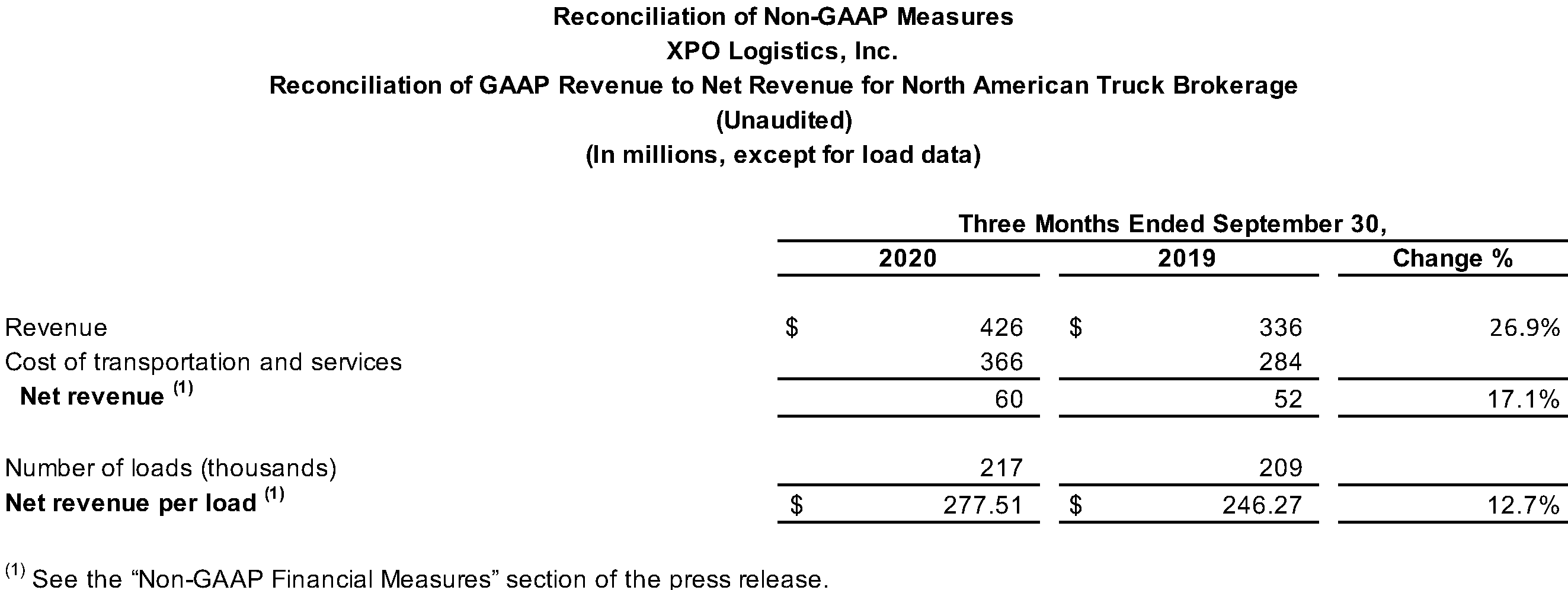 Reconciliation of GAAP Revenue to Net Revenue for North American Truck Brokerage